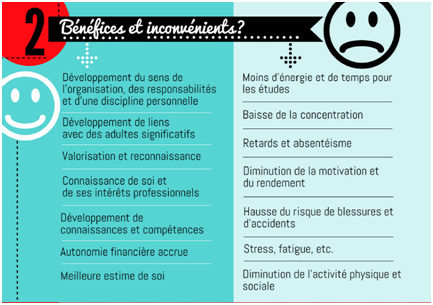 Images tirées du document créé par les Partenaires pour la réussite éducative en Chaudière-Appalaches (PRÉCA) sur la conciliation études-travail.